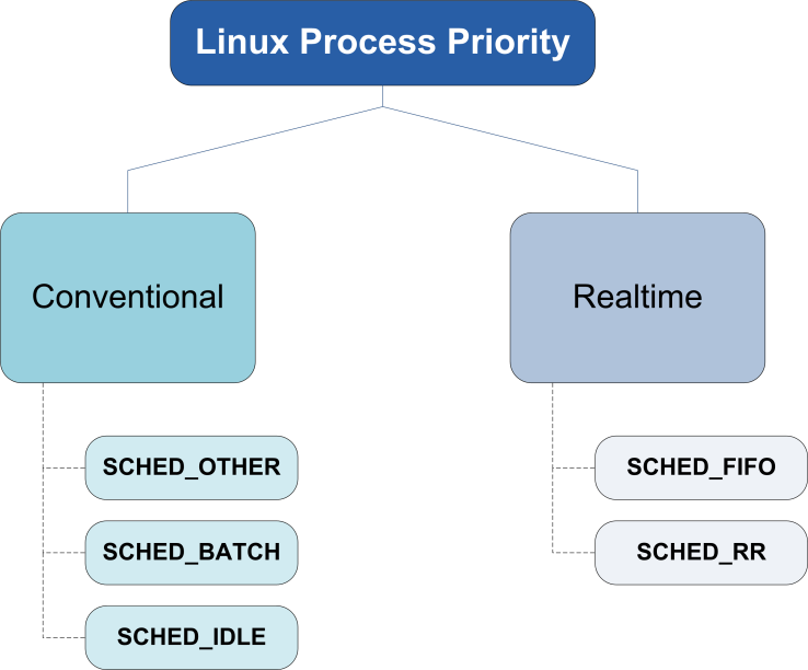 Linux_Process_Types